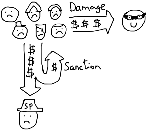 Revenue-sanction