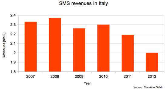 SMS-Italy